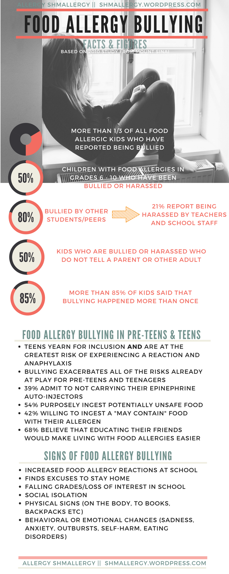 Food Allergy Bullying stats